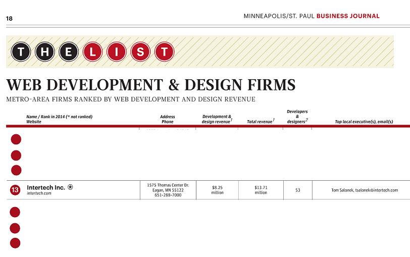 Top-25-Development-Firms-Intertech-Only-Small